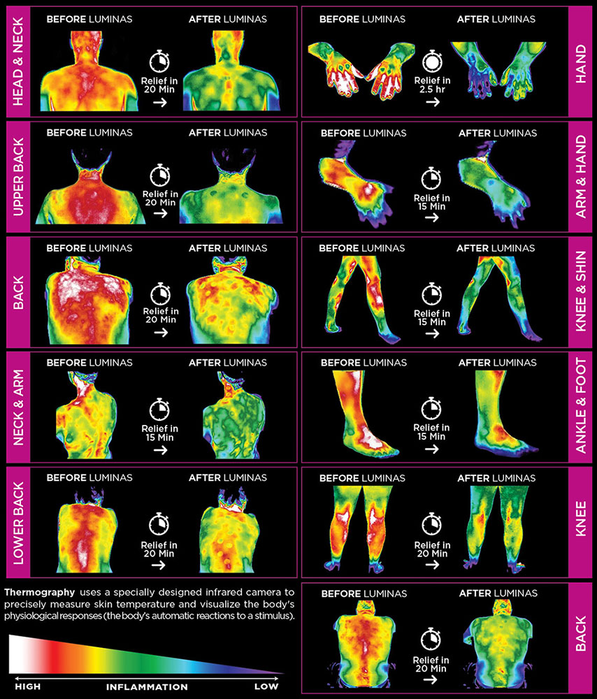 Luminas infra red heat maps
